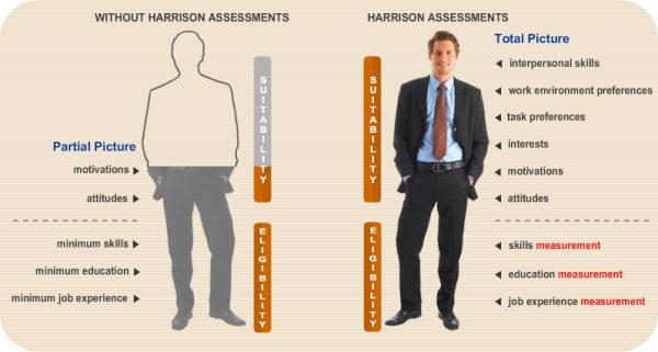 Explication Harrison Assessments